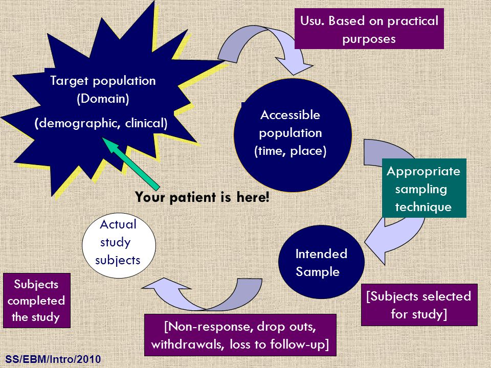 Your patient is here! Usu. Based on practical purposes
