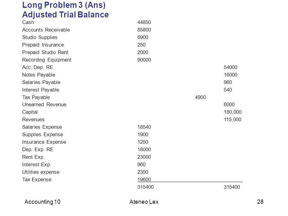 Long Problem 3 (Ans) Adjusted Trial Balance