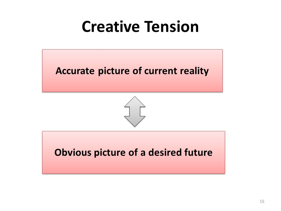 Creative Tension Accurate picture of current reality