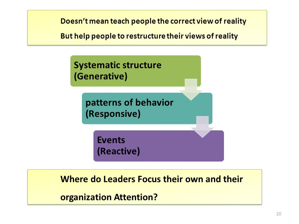 Where do Leaders Focus their own and their organization Attention