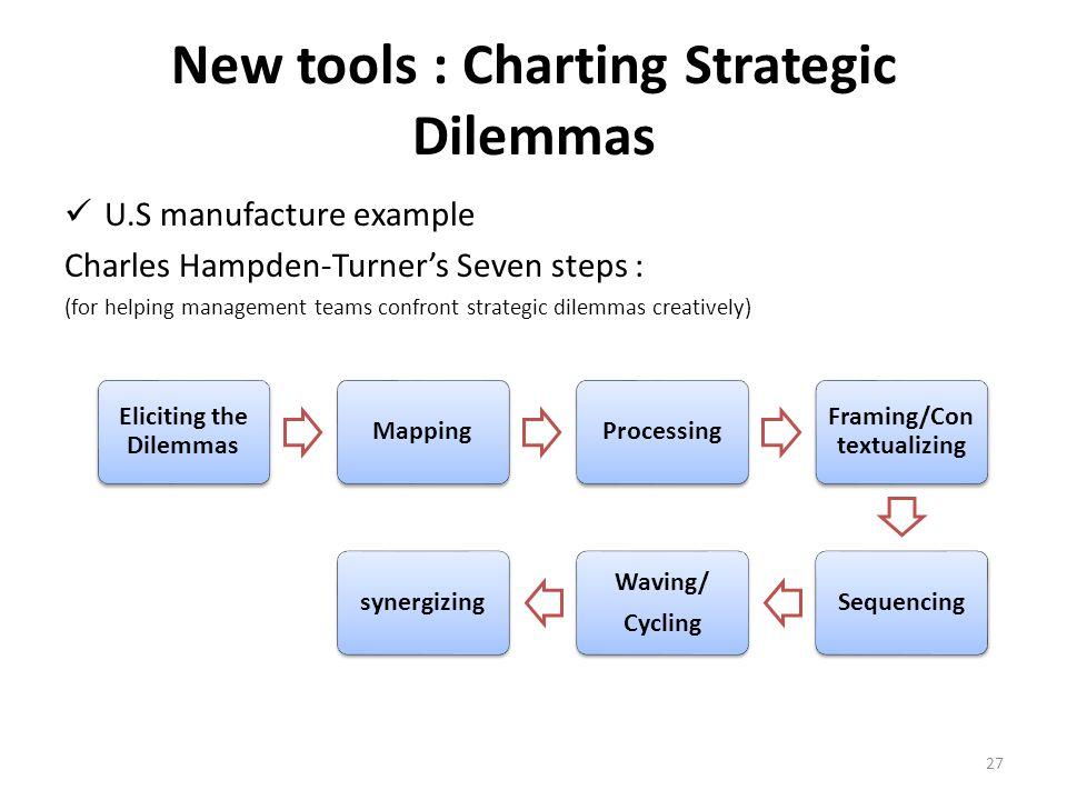 New tools : Charting Strategic Dilemmas