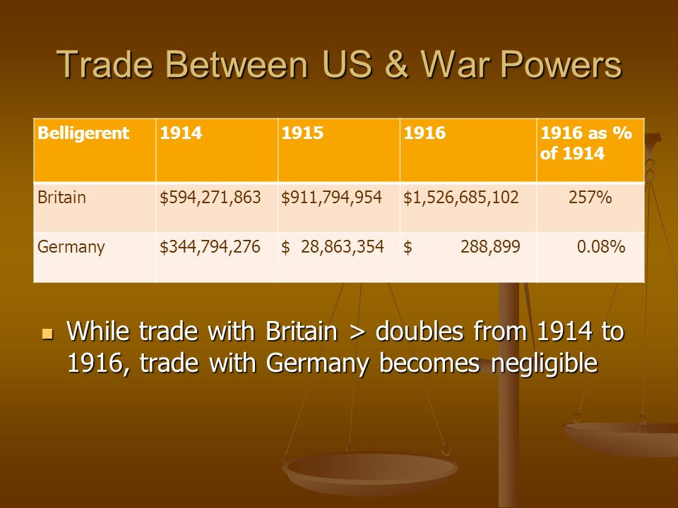 Trade Between US & War Powers