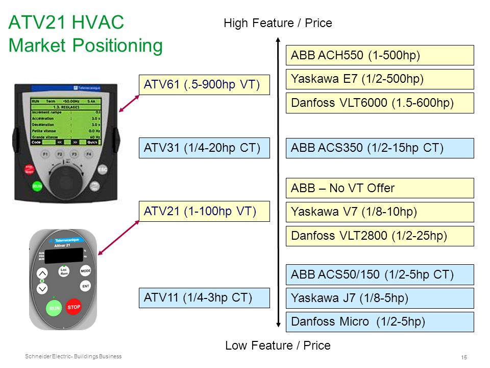 ATV21 HVAC Market Positioning