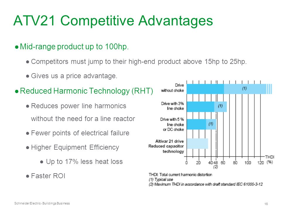 ATV21 Competitive Advantages