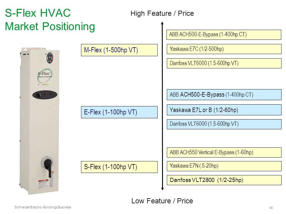 S-Flex HVAC Market Positioning