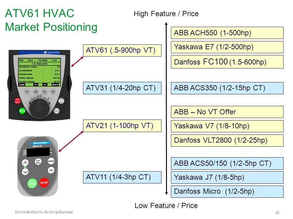 ATV61 HVAC Market Positioning