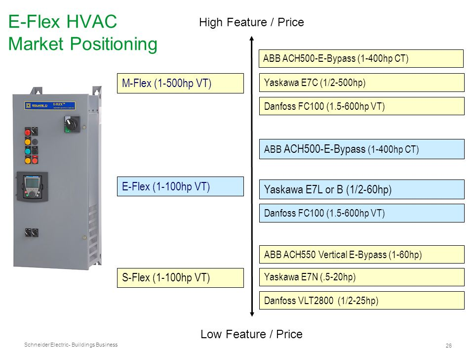 E-Flex HVAC Market Positioning