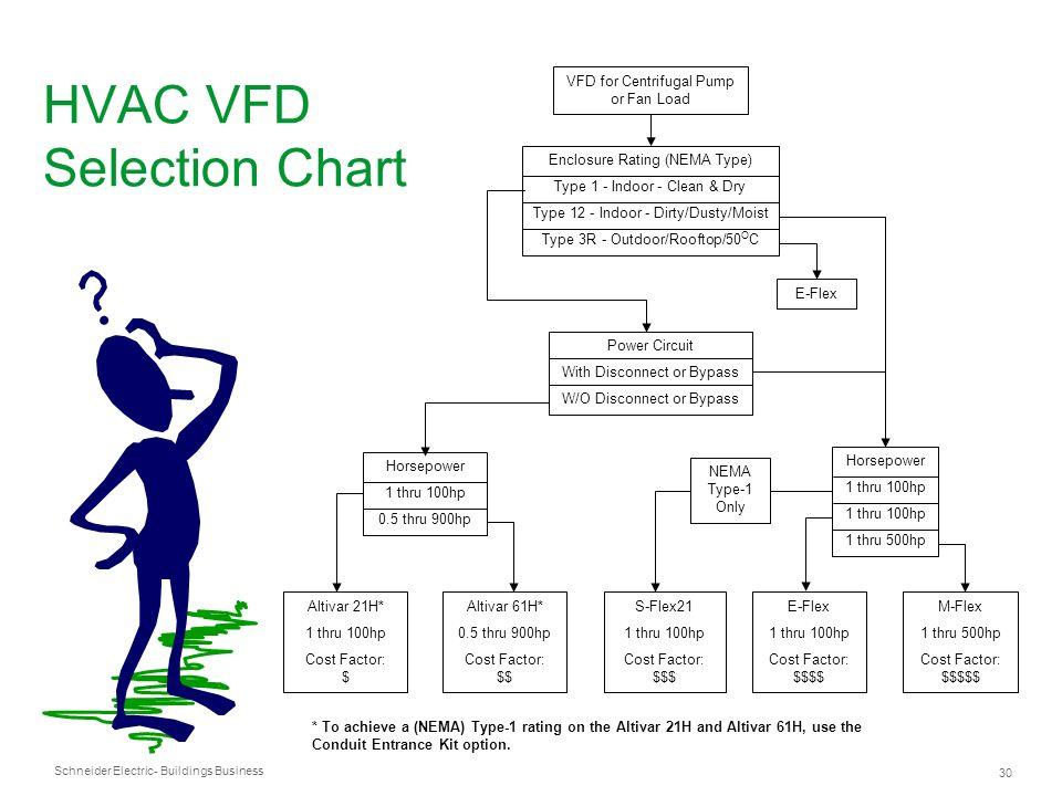 HVAC VFD Selection Chart