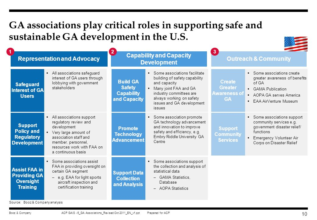 GA associations play critical roles in supporting safe and sustainable GA development in the U.S.