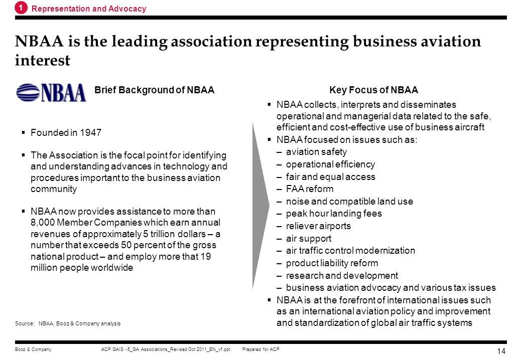 Brief Background of NBAA