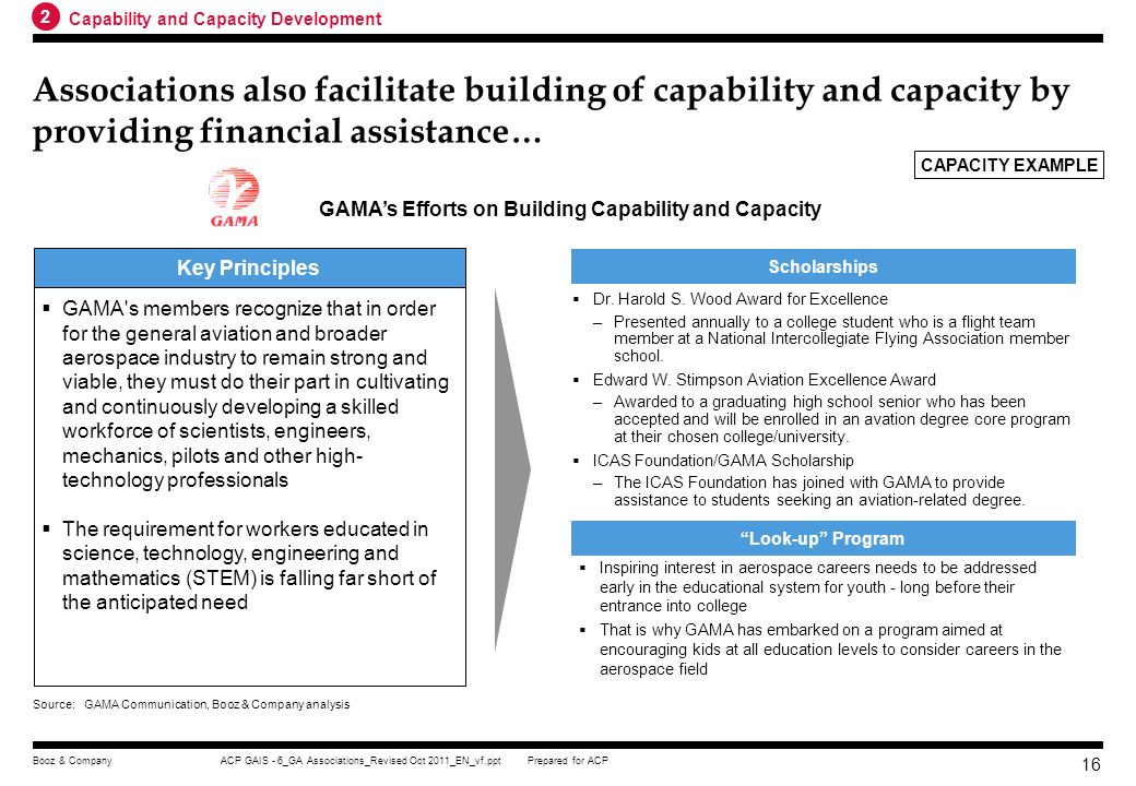 GAMA's Efforts on Building Capability and Capacity