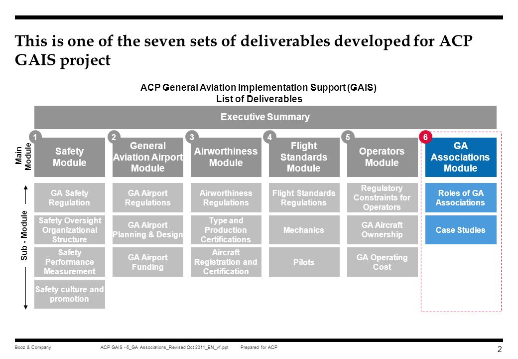 This is one of the seven sets of deliverables developed for ACP GAIS project