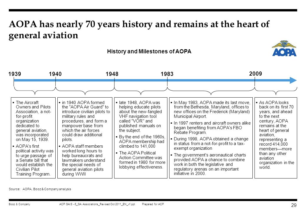 History and Milestones of AOPA