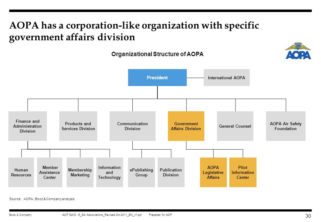 AOPA has a corporation-like organization with specific government affairs division