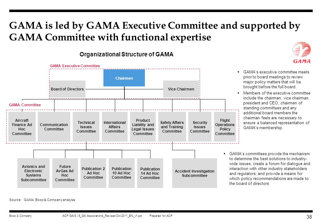 Organizational Structure of GAMA