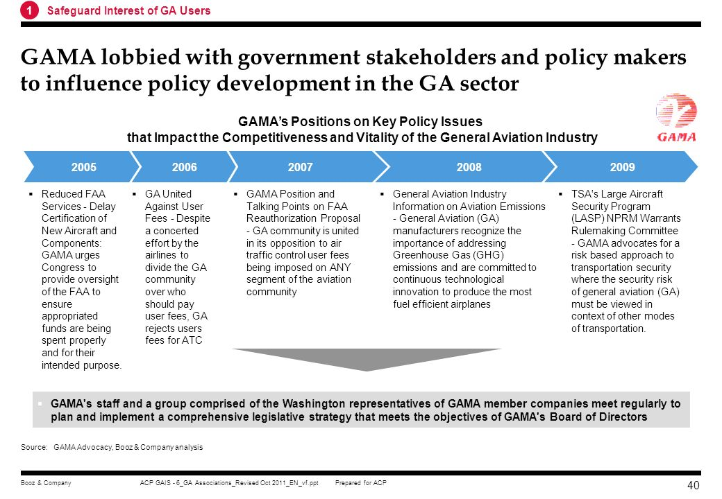 GAMA's Positions on Key Policy Issues