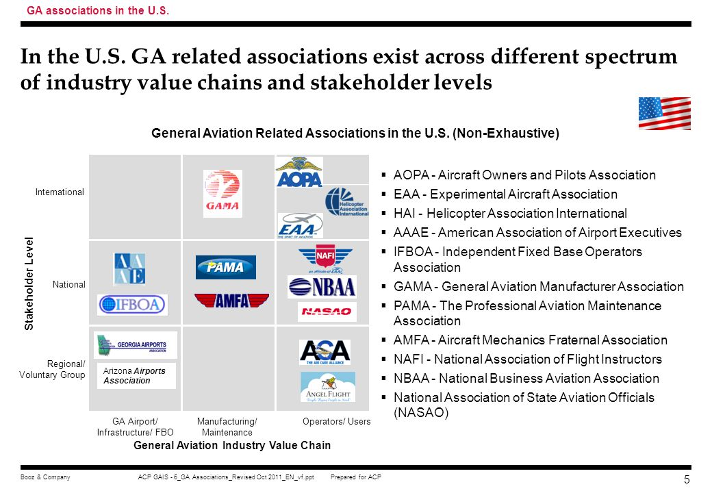 GA associations in the U.S.