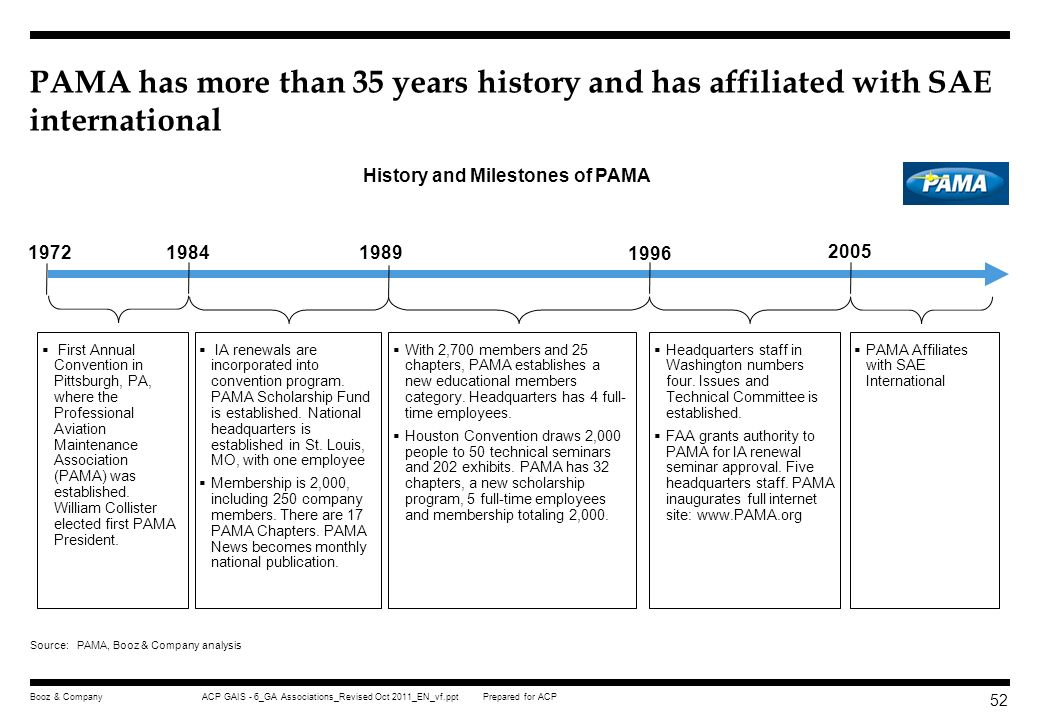 History and Milestones of PAMA