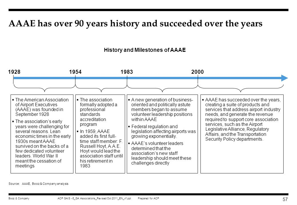 AAAE has over 90 years history and succeeded over the years