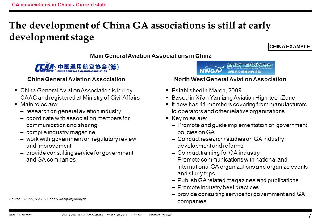 GA associations in China - Current state