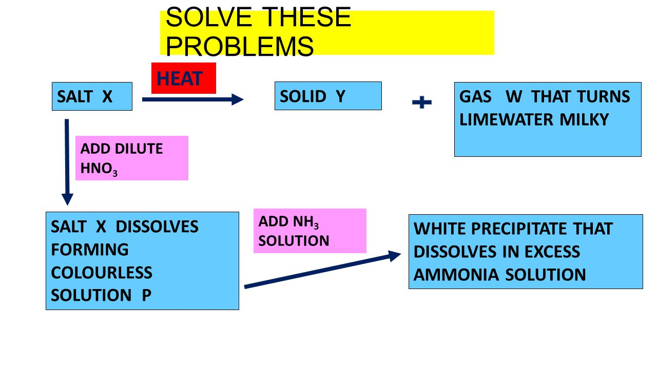 SOLVE THESE PROBLEMS HEAT SALT X SOLID Y