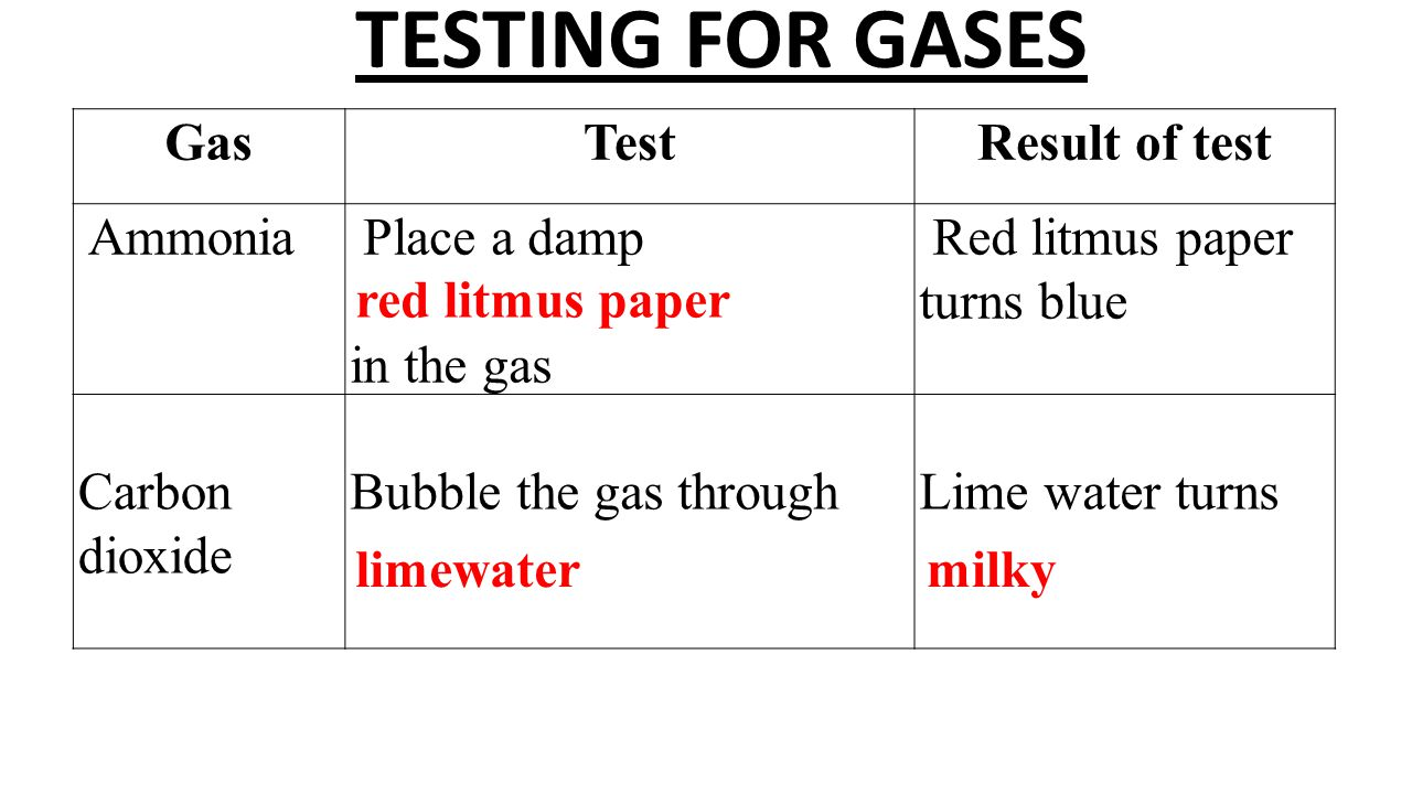 TESTING FOR GASES Gas Test Result of test Ammonia Place a damp