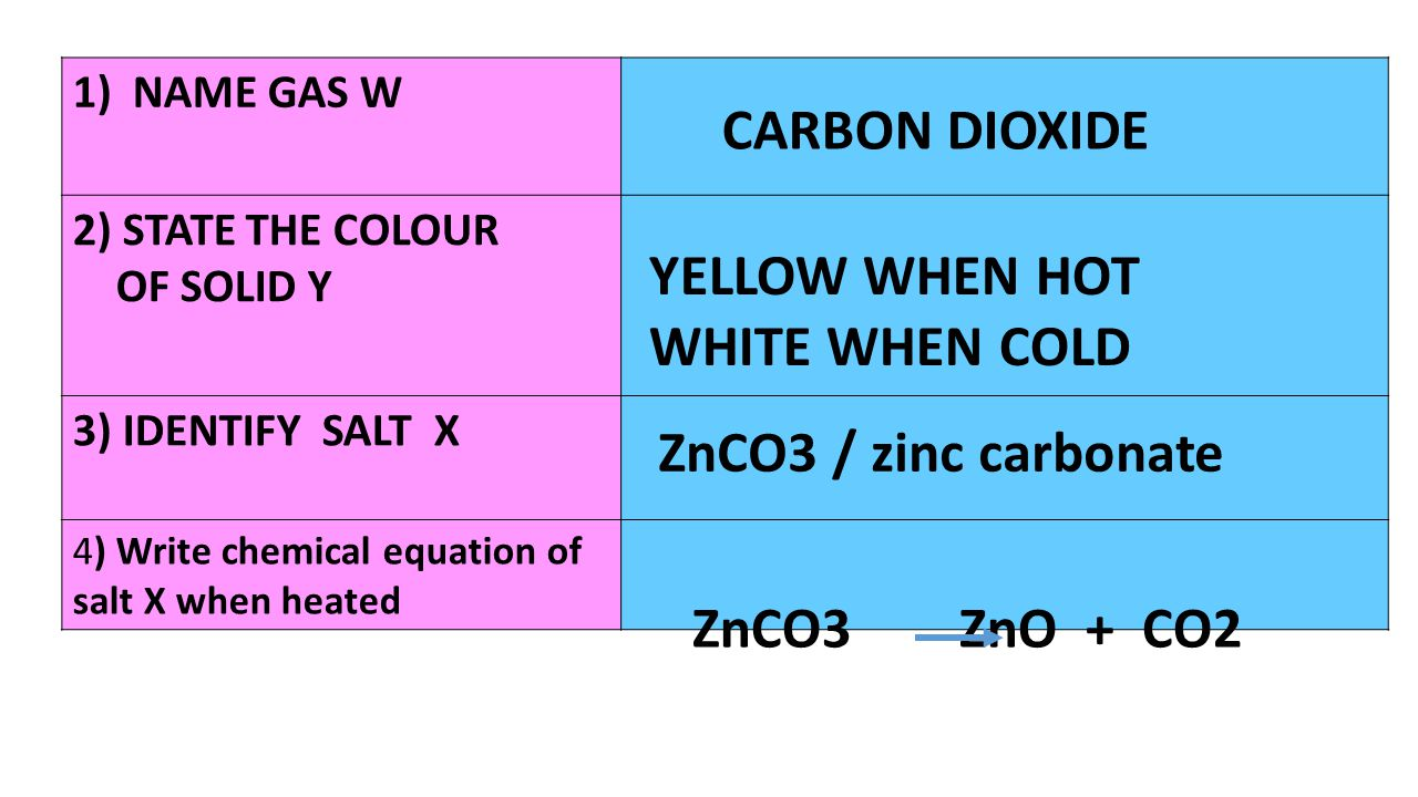 CARBON DIOXIDE YELLOW WHEN HOT WHITE WHEN COLD ZnCO3 / zinc carbonate