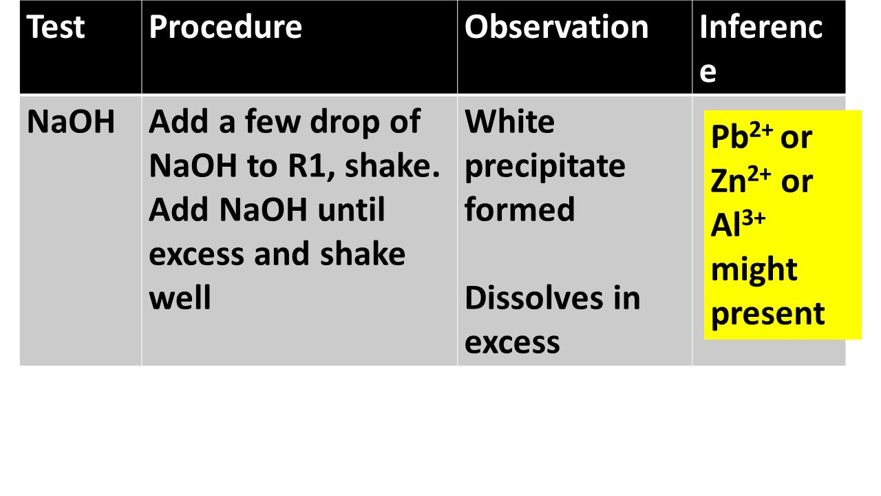 Test Procedure. Observation. Inference. NaOH. Add a few drop of NaOH to R1, shake. Add NaOH until excess and shake well.