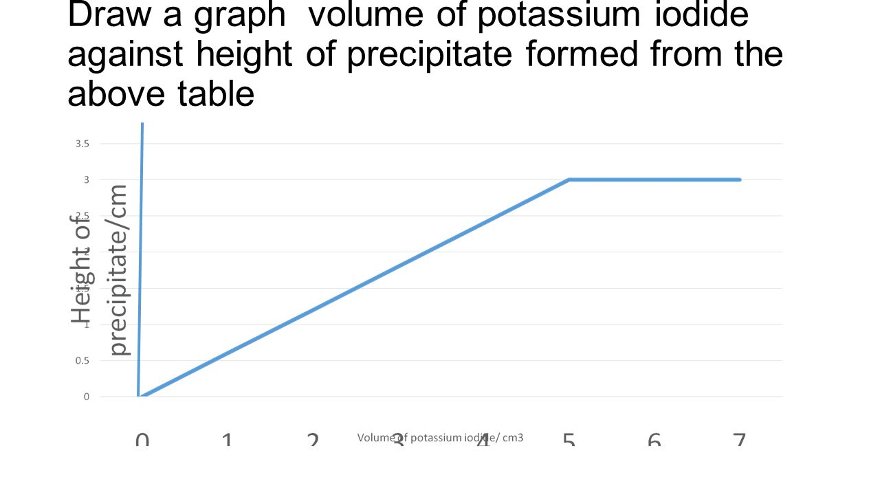 Draw a graph volume of potassium iodide against height of precipitate formed from the above table