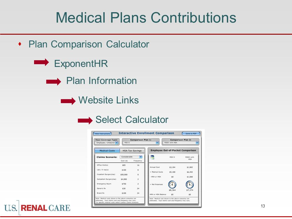 Medical Plans Contributions