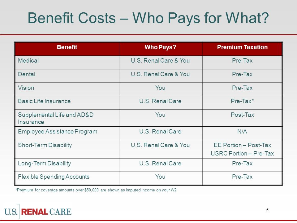 Benefit Costs – Who Pays for What