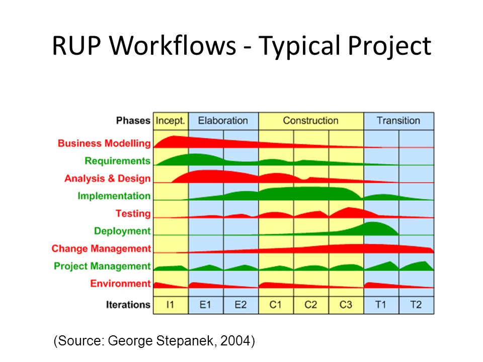 RUP Workflows - Typical Project