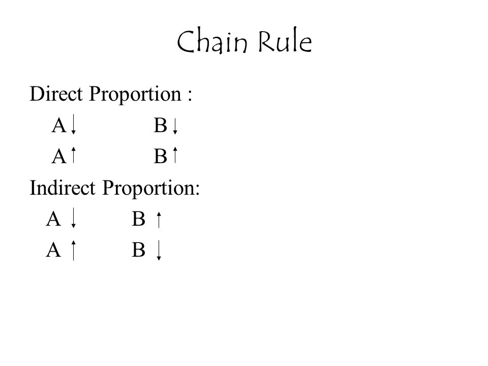 Chain Rule Direct Proportion : A B Indirect Proportion: A B