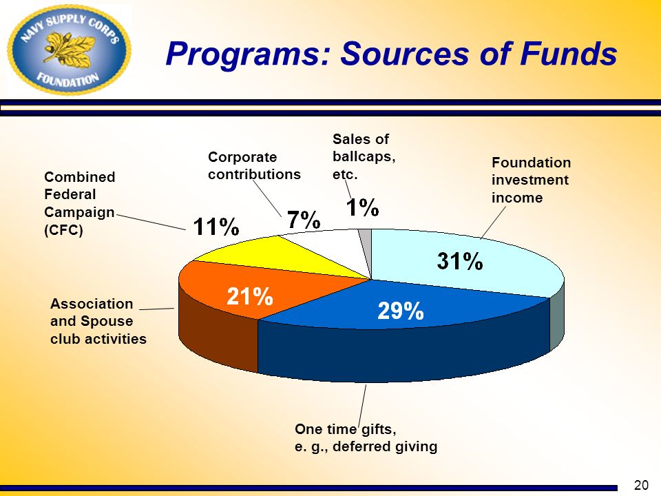 Programs: Sources of Funds