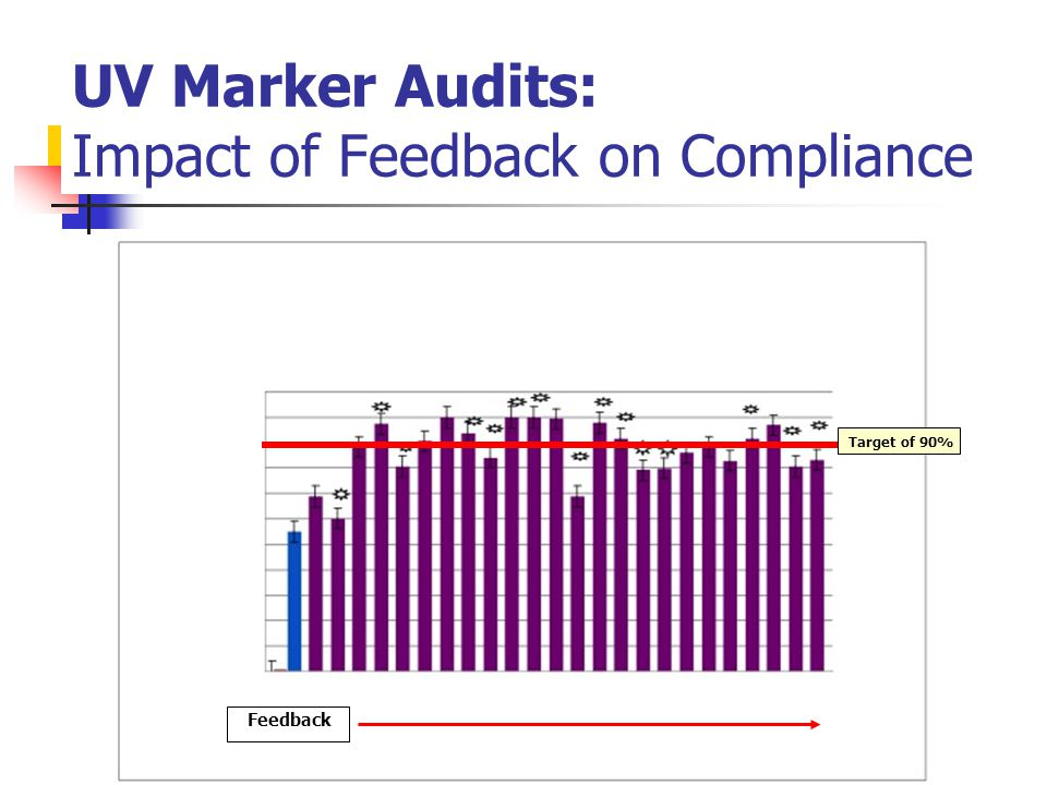 UV Marker Audits: Impact of Feedback on Compliance