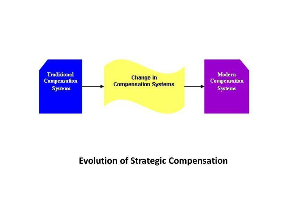 Evolution of Strategic Compensation
