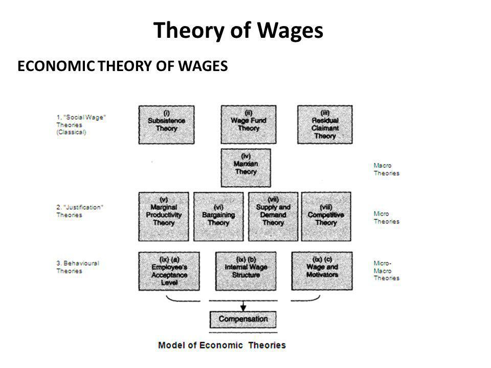 Theory of Wages ECONOMIC THEORY OF WAGES