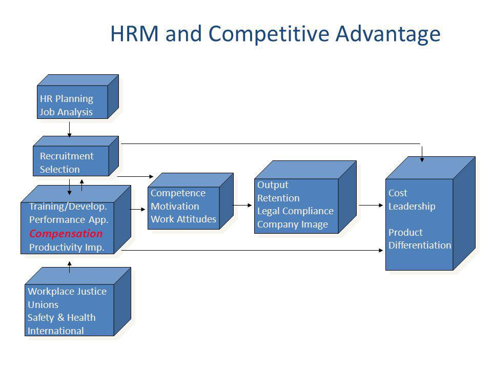 HRM and Competitive Advantage
