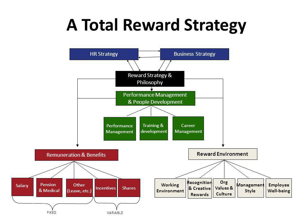 the key communication components of the total rewards system Determine the key communication components of the total rewards system indicate your strategy for devising a competitive pay structure  use at least five (5) quality academic resources in this assignment.
