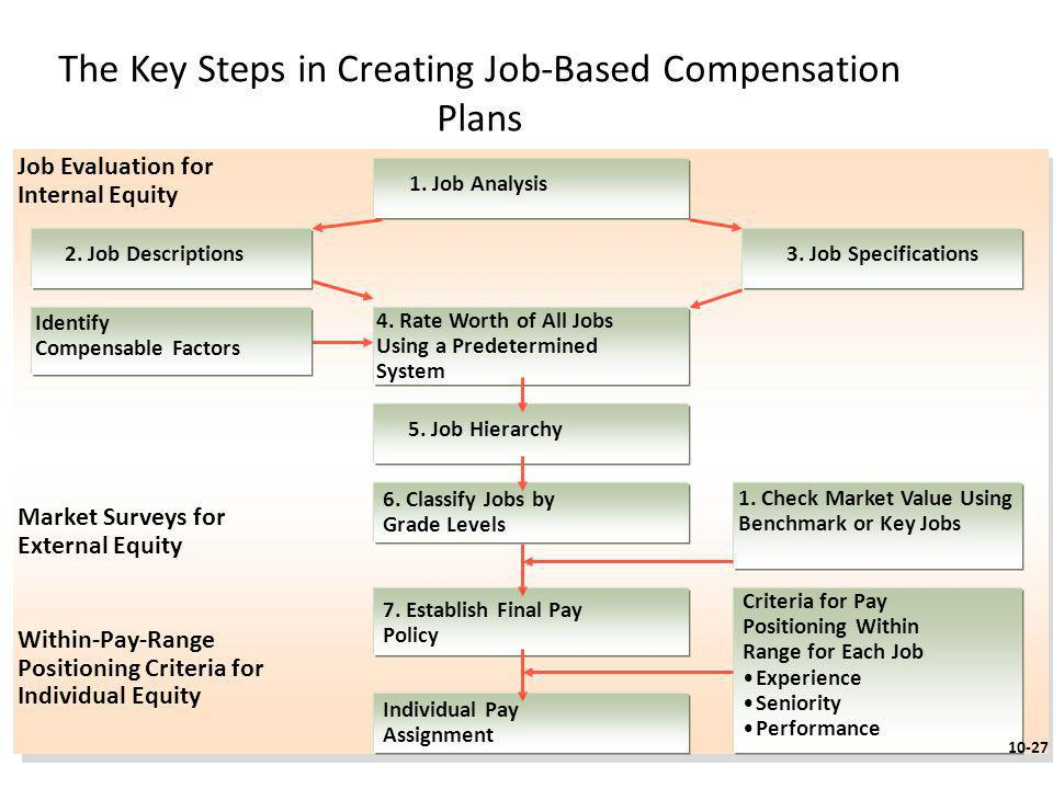 The Key Steps in Creating Job-Based Compensation Plans