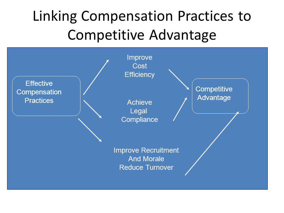 Linking Compensation Practices to Competitive Advantage