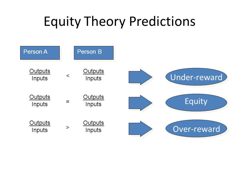 Equity Theory Predictions
