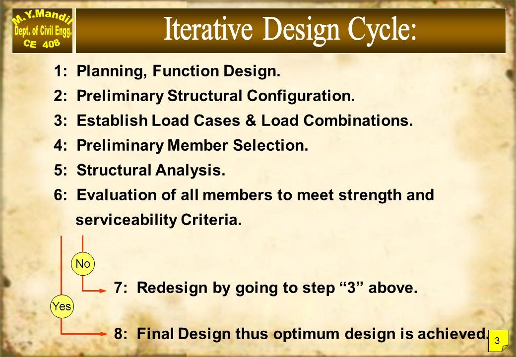 Iterative Design Cycle: