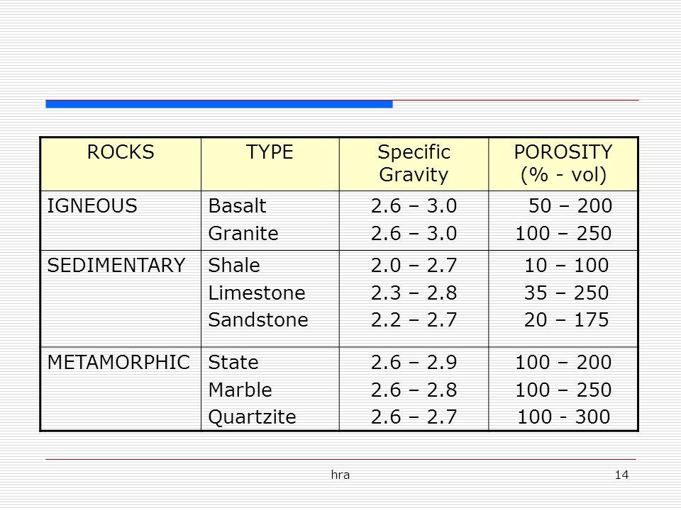 ROCKS TYPE Specific Gravity POROSITY (% - vol) IGNEOUS Basalt Granite