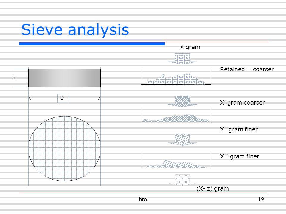 Sieve analysis X gram Retained = coarser X' gram coarser X gram finer