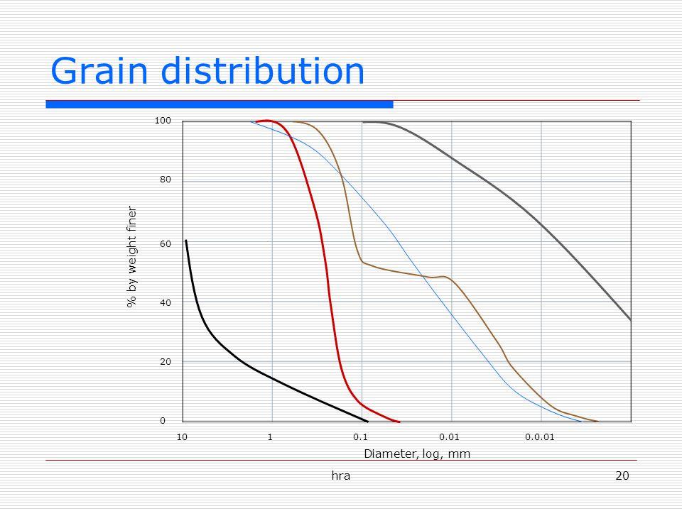 Grain distribution % by weight finer Diameter, log, mm hra 100 80 60
