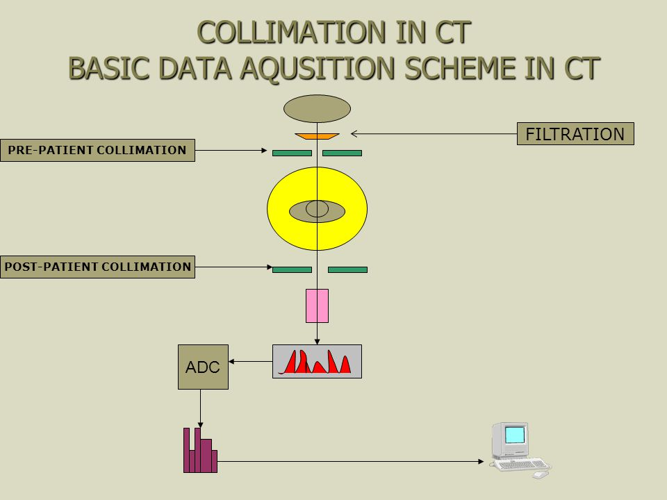 COLLIMATION IN CT BASIC DATA AQUSITION SCHEME IN CT