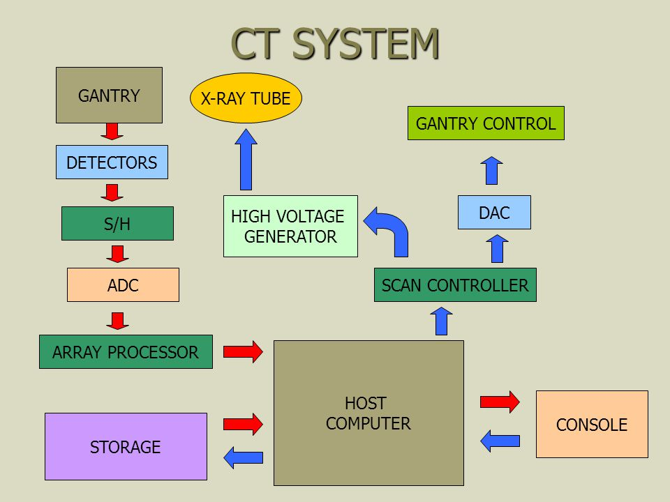 CT SYSTEM GANTRY X-RAY TUBE GANTRY CONTROL DETECTORS HIGH VOLTAGE