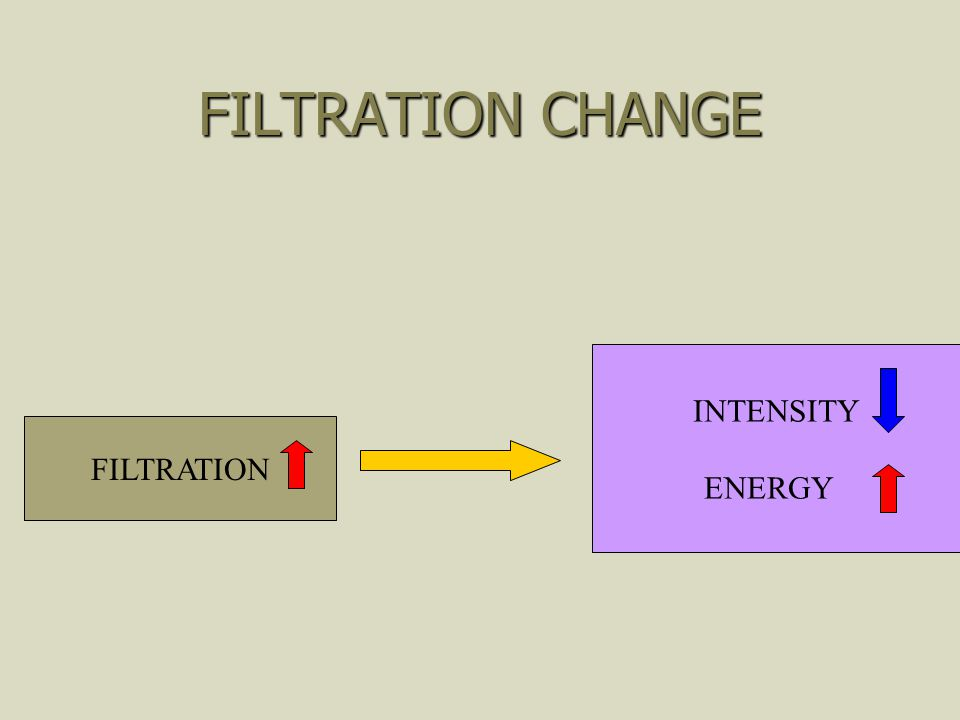 FILTRATION CHANGE INTENSITY ENERGY FILTRATION