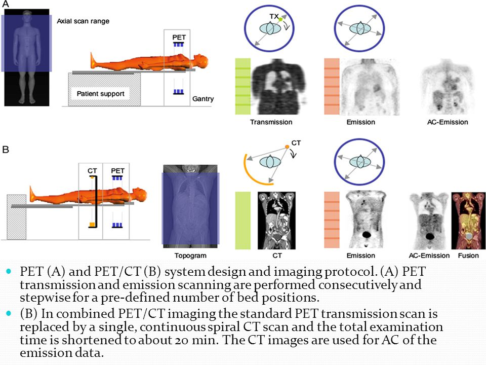 PET (A) and PET/CT (B) system design and imaging protocol